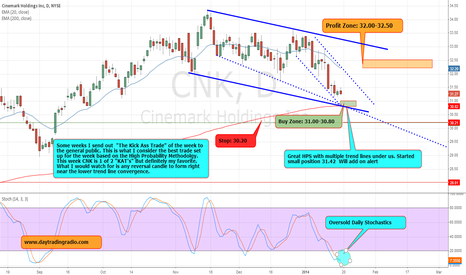 CNK: Kick Ass Trade of the Week CNK