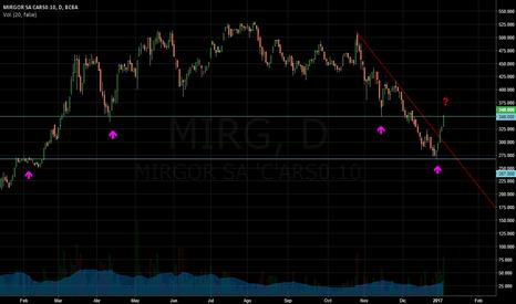 MIRG: MIRG Mirgor linea  de tendencia, soportes y resistencias 2