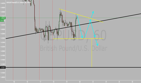GBPUSD: Descending Triangle? Which way will it breakout..