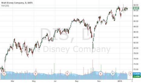 DIS: Walt Disney Company's stock prices