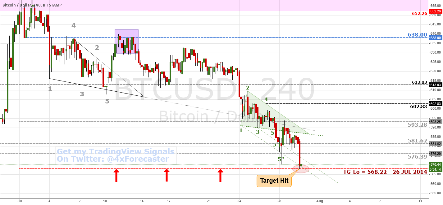 Target hit Dead-On; Expecting Reversal | $BTC #bitcoin #forex