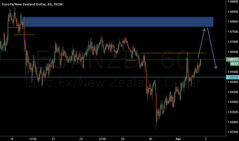 EURNZD: It' on the rise, and short it when it's touched the supply