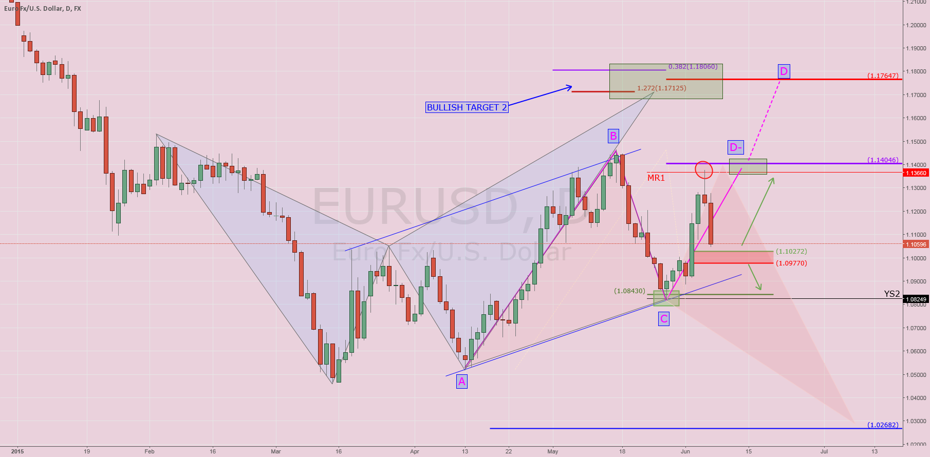 $EURUSD: Post NFP
