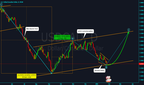 USDCAD: USDCAD watch for the reversal from the bottom