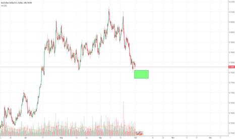 AUDUSD: Buy Trade