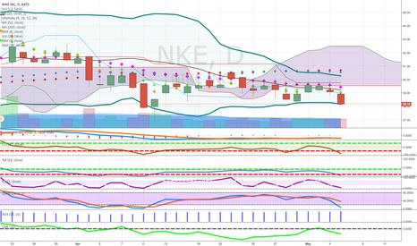 NKE: below cloud short after multi year run