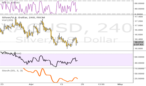 XAGUSD: Head and Shoulders bottom?