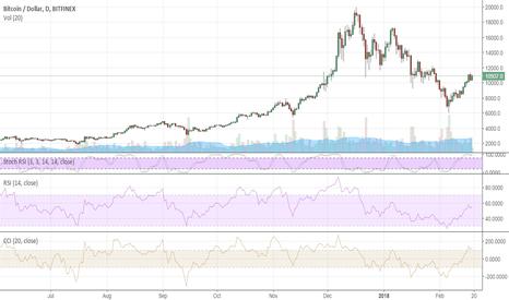 BTCUSD: Bitcoin lacks directional impetus