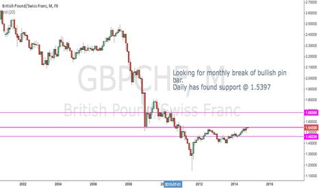 GBPCHF: To BUY GBP/CHF