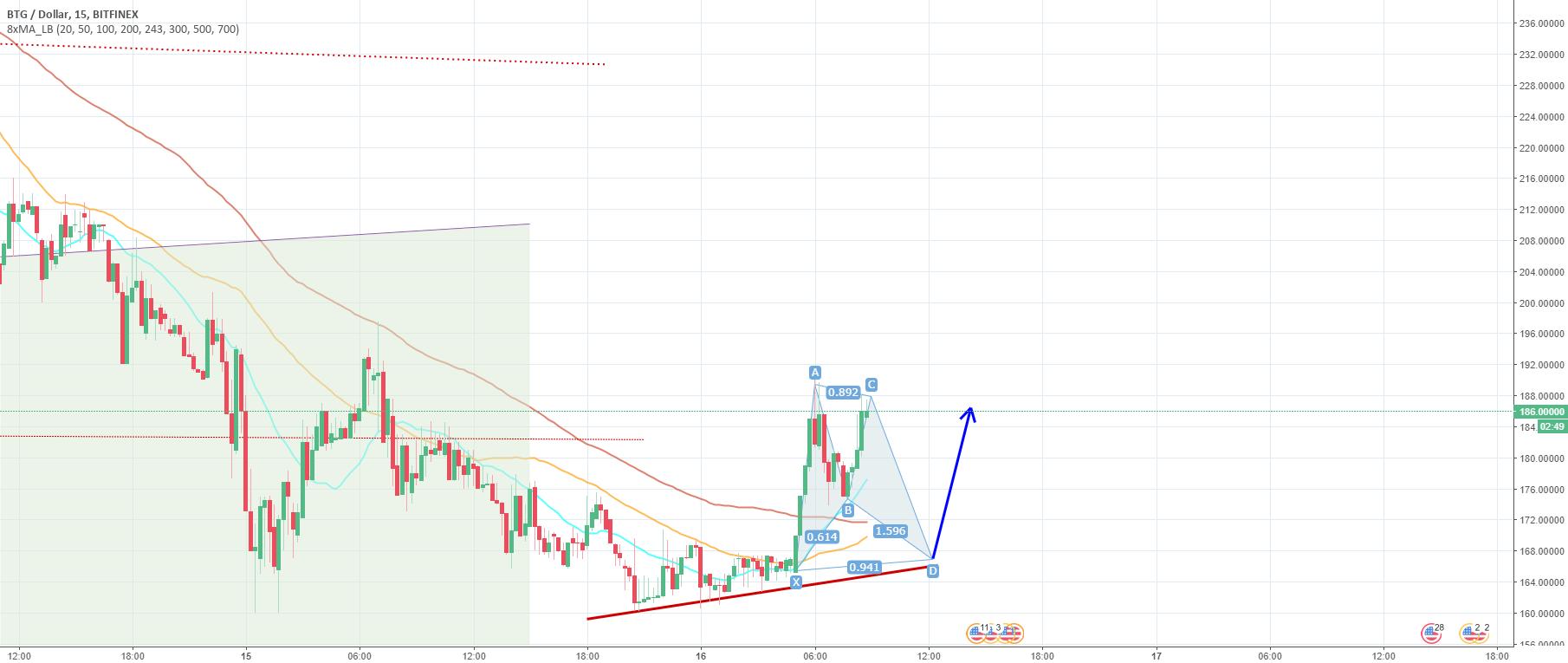 BTG/USD Possible Scenario - Bullish Bat