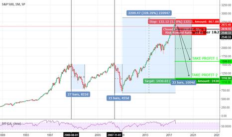 SPX: S&P 500 => The Big Short...?!
