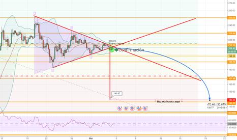 LTCUSD: Predicción muy arriesgada LTC/USD