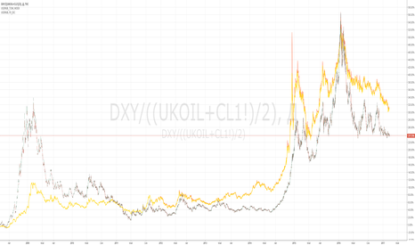 DXY/((UKOIL+CL1!)/2): DXY/((UKOIL+CL1!)/2) vs. USDRUB