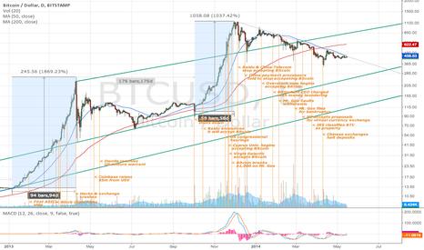 BTCUSD: The Best Bitcoin Chart - Update 3