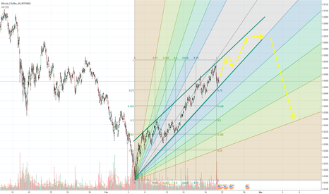 BTCUSD: BTC not done just yet. currently riding up on fibs