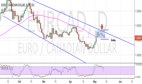 EURCAD: Short on price action
