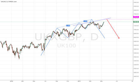 UKXGBP: FTSE 100 - Short
