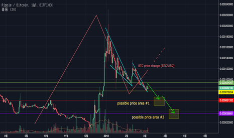 XRPBTC: Ripple(XRP) : can repeat the wedge pattern.
