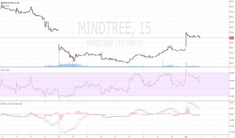 MINDTREE: mindtree