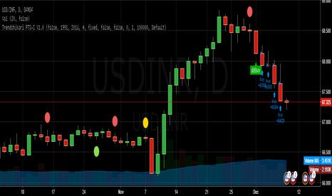 USDINR: Trendshikari PTS V1.0 - USD/INR - Short