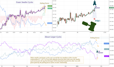 USDJPY: Cycle Analysis for Trade Entry