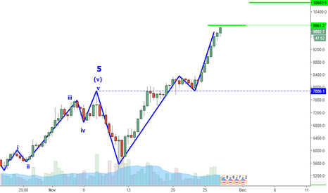 BTCUSD: BTCUSD Perspective And Levels: 9959 And Trailing Stop.