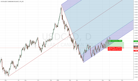 USDCAD: USDCAD Channel