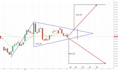 USDRUB_TOM: Сформировался симметричный треугольник