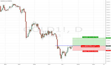 GOLD1!: Gold - Daily long