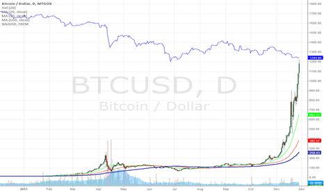BTCUSD: Bitcoin about to touch Gold