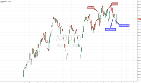 AXJO: Selling Climax confirmed?