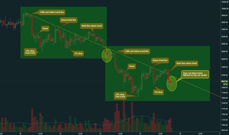 BTCUSD: Super-fresh fractal idea