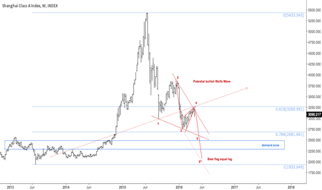 XGY0: Rising wedge broke, possible bullish wolfe wave