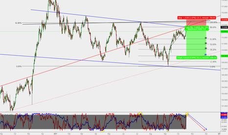 USDJPY: USD/JPY : Short setup (Target 500 pips)