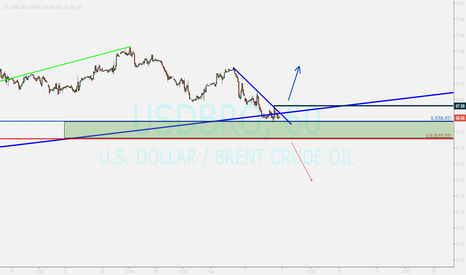 USDBRO: BRENT...buying after closing above 67.6