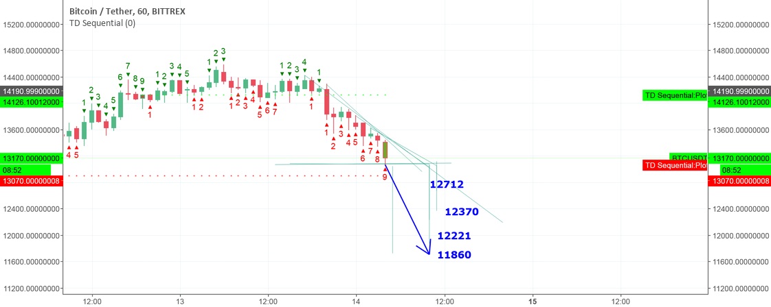 BTC is going to drop  to 11860