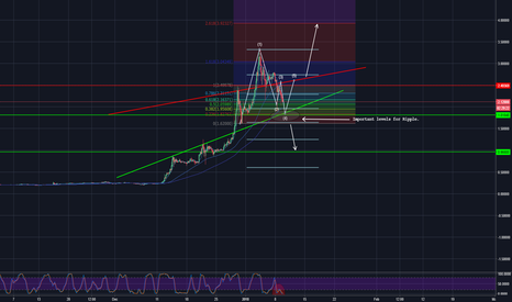 XRPUSD: Ripple waves. Ready to get pumped again.
