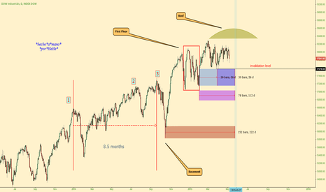 DJI: $DJIA - Unearthly Domed House