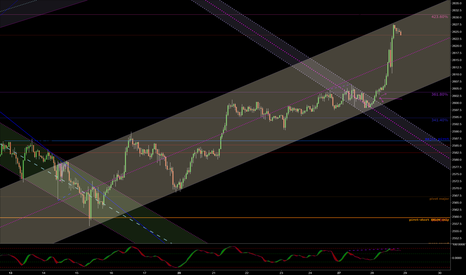 SPX500: DVG+Channel
