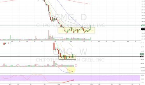 CMG: Box b/o, weekly MACD cross, 5/10wma converged support.