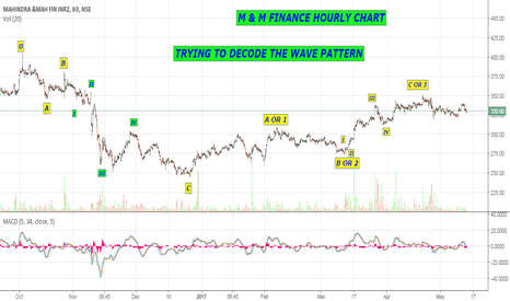 M_MFIN: M & M FINANCE HOURLY ELLIOTT WAVE - TRYING TO FIT IN A WAVE !!!