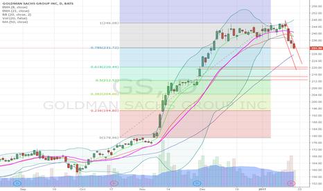 GS: GS buy area 220