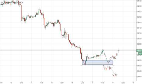 USDCHF: USDCHF Buy limit at demand zone would reduce the risk