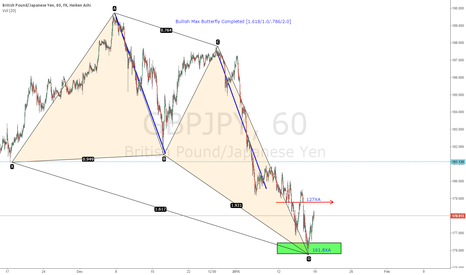 GBPJPY: GBPJPY Bullish Max Butterfly Completed