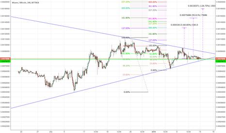WAVESBTC: WAVES/BTC -A symmetrical triangle - Bull pattern