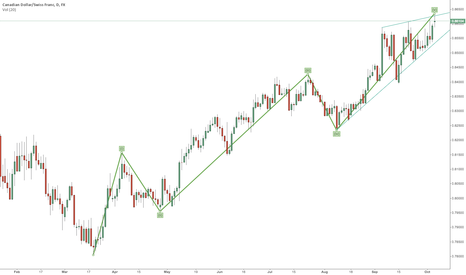 CADCHF: CADCHF Short on Daily - Rising Wedge on Fifth Wave
