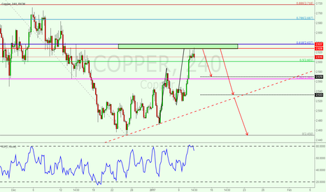 COPPER: Eye on 2.627-2.637 resistant zone for copper