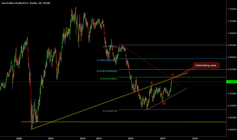 AUDUSD: what I see