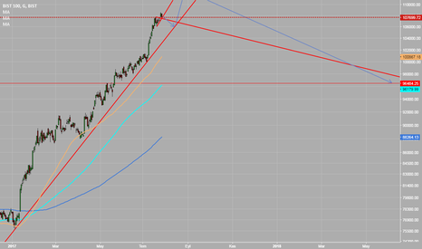XU100: Borsa da kısa vade devam
