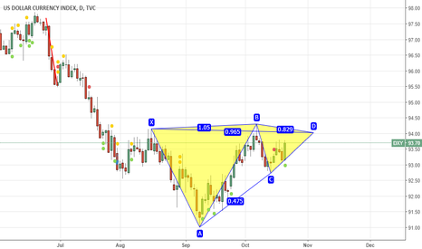 DXY: ...
